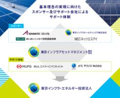 東京インフラ・エネルギー投資法人IPO新規上場と初値予想