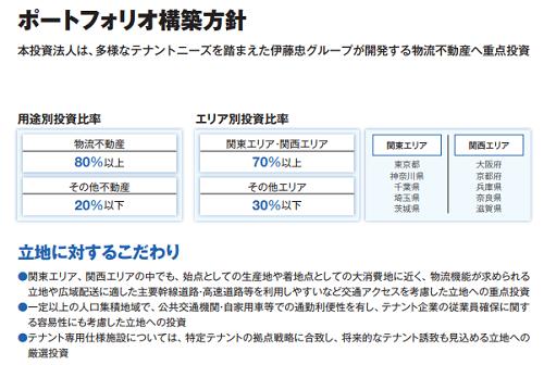 伊藤忠アドバンス・ロジスティクス投資法人(3493)のポートフォリオ
