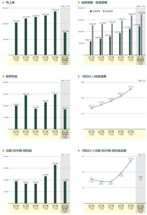 ブリッジインターナショナルIPOの業績と事業内容