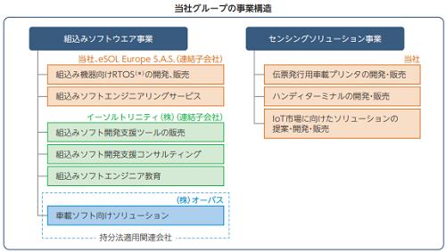 イーソル(4420)IPO評判