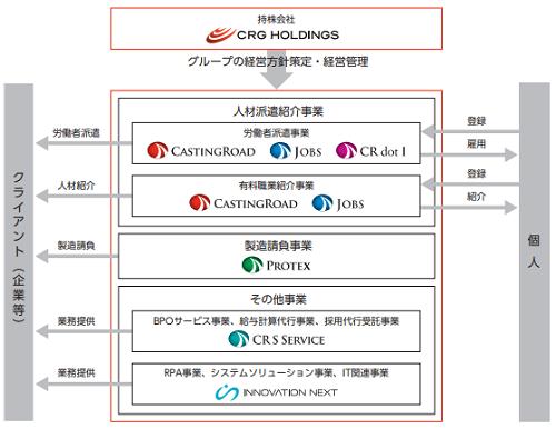 CRGホールディングス(7041)IPOの連結子会社