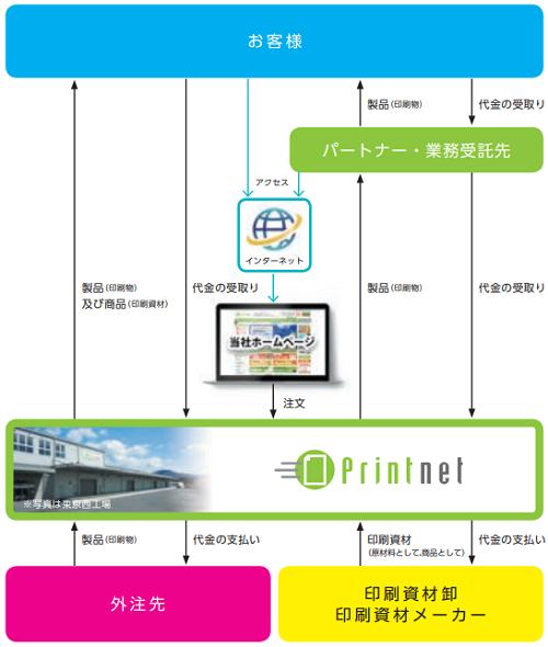 プリントネット(7805)IPO評判