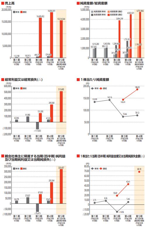 CRGホールディングス(7041)IPO評判