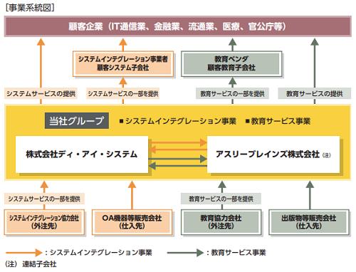 ディ・アイ・システム(4421)IPO評判