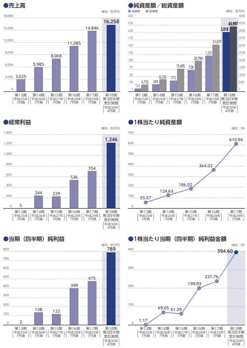 リーガル不動産(3497)業績と事業内容