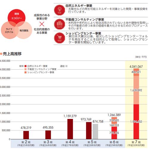 霞ヶ関キャピタル(3498)IPOの評判