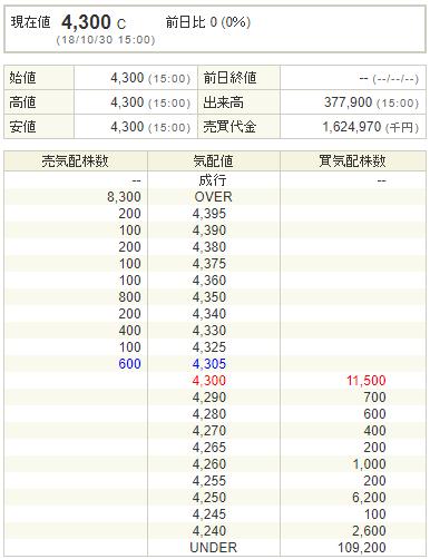 VALUENEX(4422)初値結果