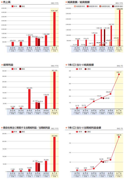 霞ヶ関キャピタル(3498)業績と事業内容