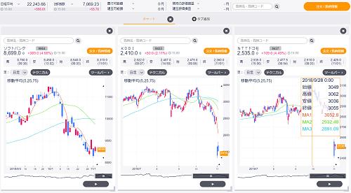 DMM株取引手数料とログイン画面