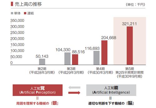 Kudan(4425)IPOの事業内容