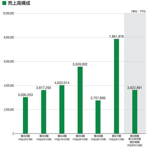 田中建設工業(1450)売上構成