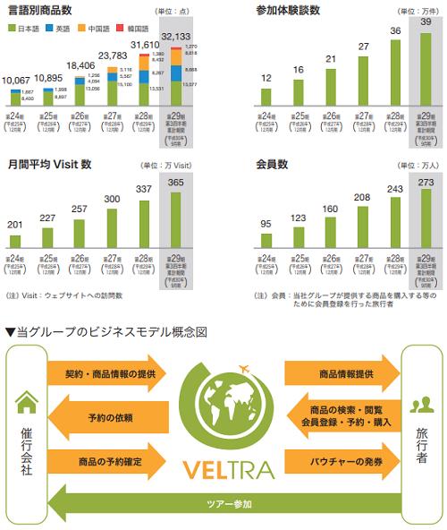 ベルトラ(7048)IPO人気理由