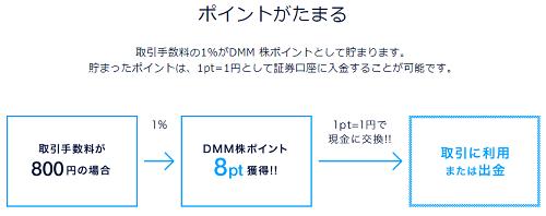 DMMポイントで現金還元