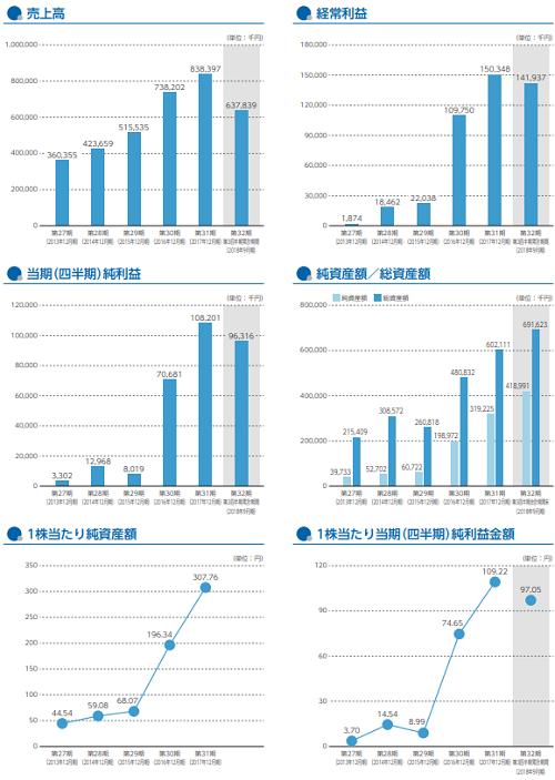 リンク(4428)IPO評判と業績