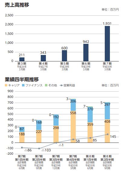 ポート(7047)売上構成と四半期利益