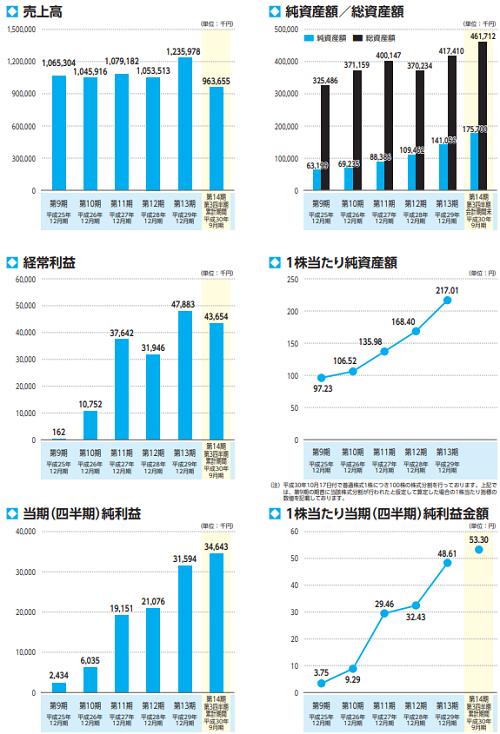 FUJIジャパン(1449)IPOの業績推移画像