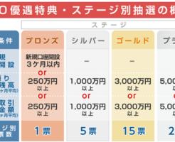SMBC日興証券ダイレクト口座ステージ制導入