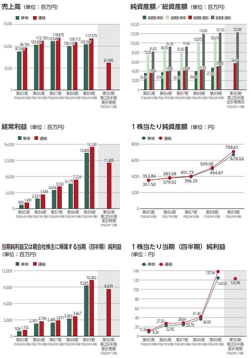 日本国土開発(1887)IPOの業績画像