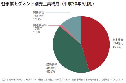 日本国土開発(1887)セグメント別売上構成