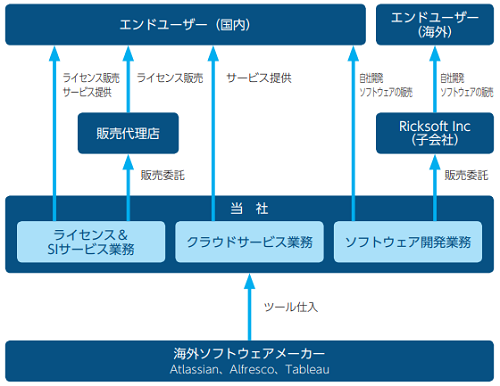 リックソフト(4429)事業内容詳細