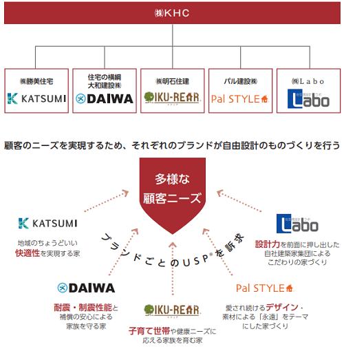 KHC(1451)連結子会社