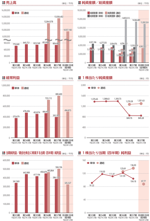 KHC(1451)IPO評判と業績