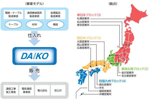 ダイコー通産(7673)事業モデル