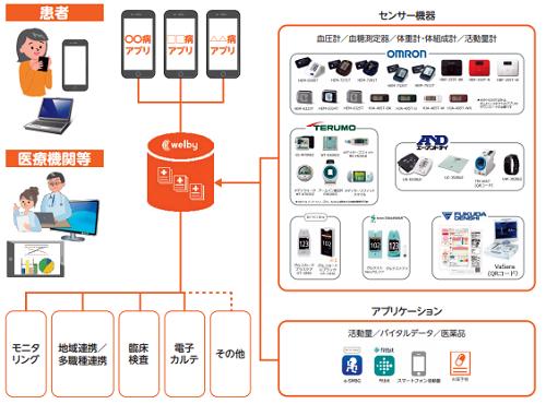 Welby(4438)IPO事業内容とアプリ