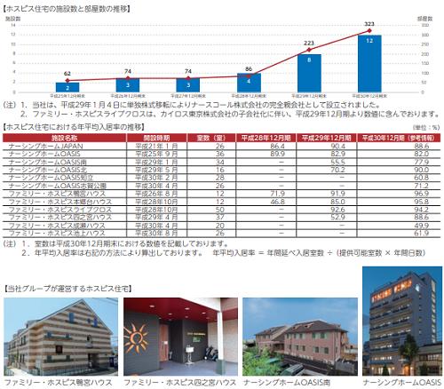 日本ホスピスホールディングス(7061)の事業所と部屋数推移