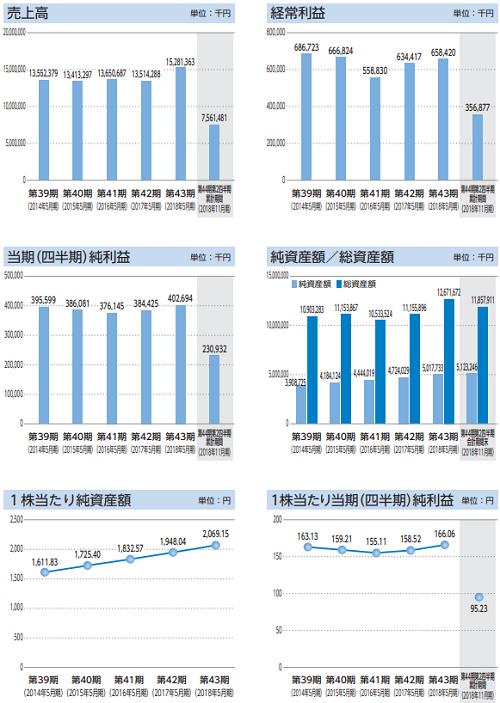 ダイコー通産(7673)IPO評判と業績
