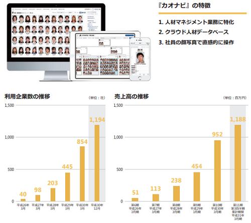 カオナビ(4435)IPO利用企業と売上