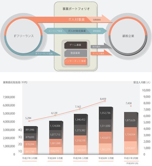 ギークス(7060)IPO従業員と事業領域