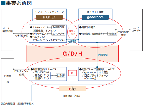 gooddaysホールディングス(4437)IPO事業内容