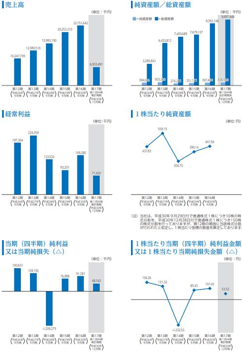 グッドスピードIPOの業績推移と利益
