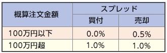 フロッギー売却手数料SMBC日興証券