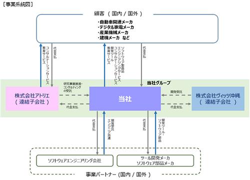 ヴィッツ(4440)事業系統図