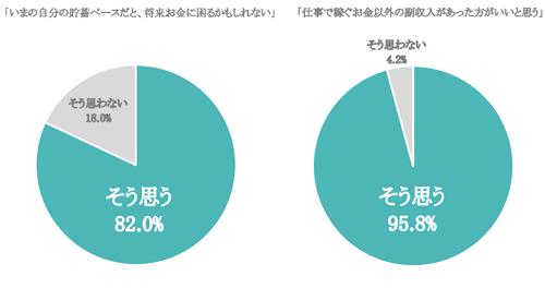 SMBC日興証券アンケート結果