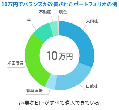 端株購入を利用して10万円から投資可能