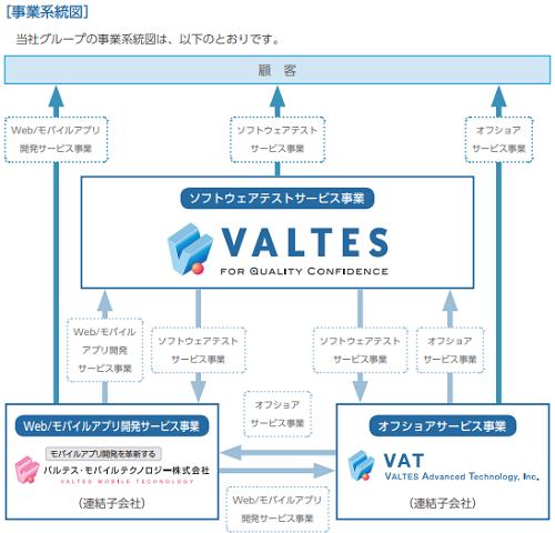 バルテス事業と子会社