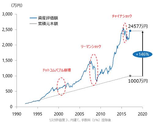 過去27年の資産シュミレーション画像