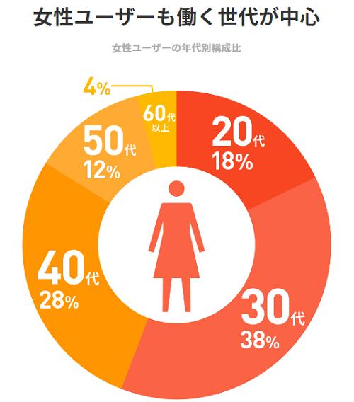 女性投資家が増え続けている