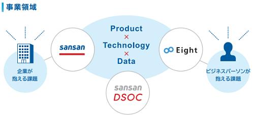 Sansan(サンサン)の事業領域