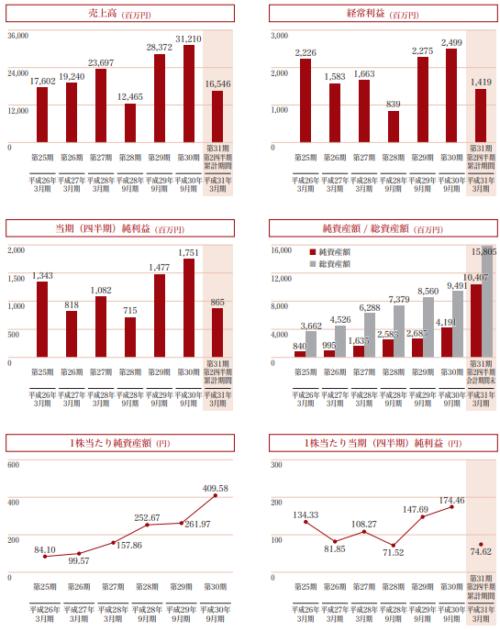 新日本製薬IPOの売上利益