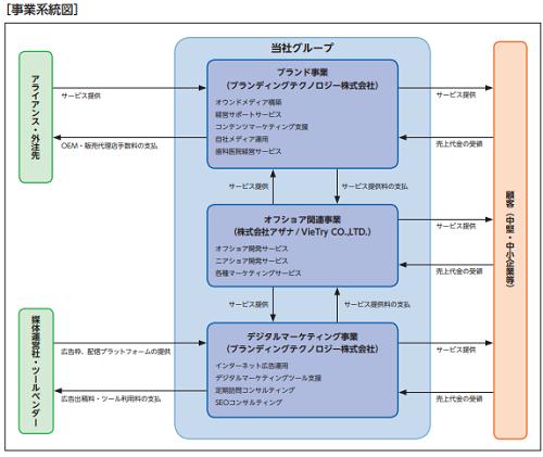 ブランディングテクノロジー事業系統図