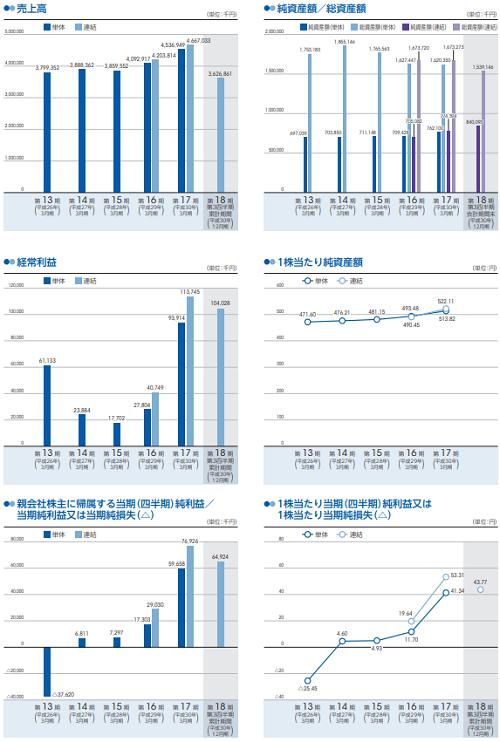 ブランディングテクノロジー(7067)業績推移と評判