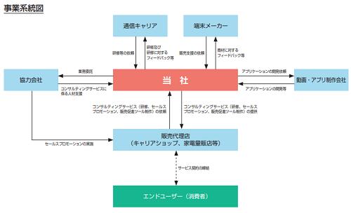 ピアズ(7066)事業系統図