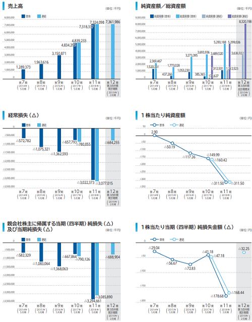Sansan(4443)業績と赤字推移