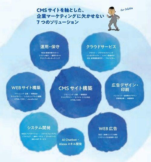 インフォネットの事業領域