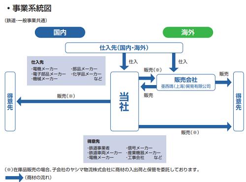 ヤシマキザイの事業と販売経路