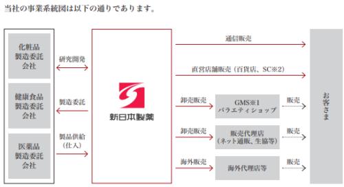 新日本製薬IPOの販売経路